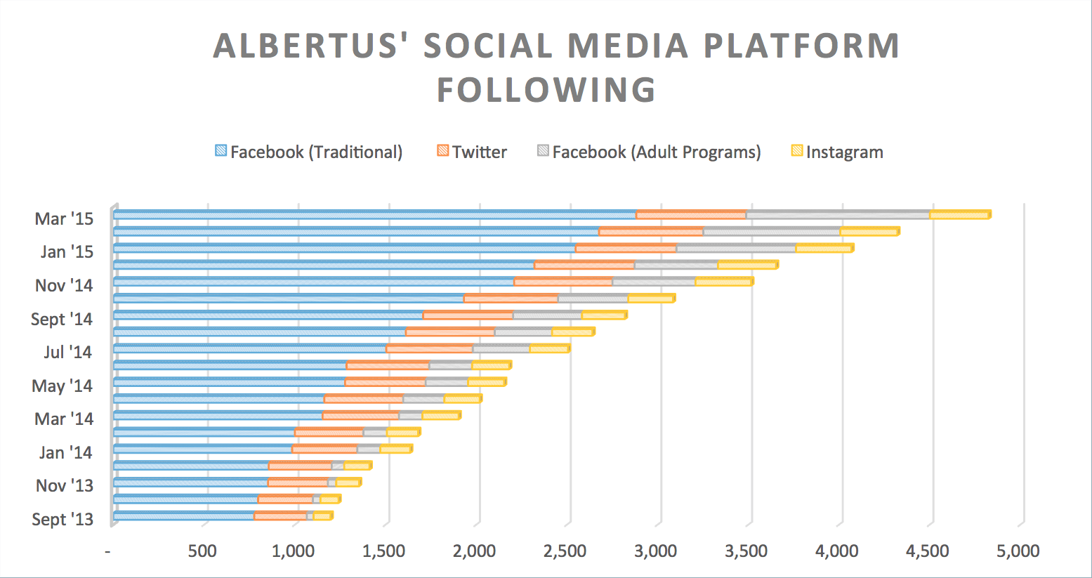 Albertus Magnus Social Media Following